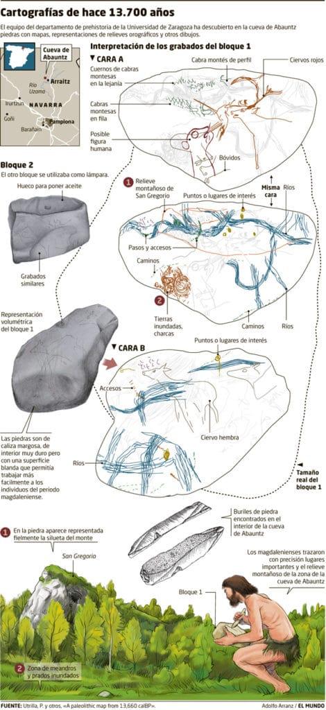 Explicación del mapa encontrado en la cueva navarra de Abauntz
