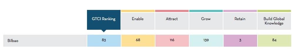 Bilbao GTCI Ranking 2020
